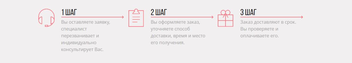 Заказать крем от мастопатии ЗДОРОВ на официальном сайте